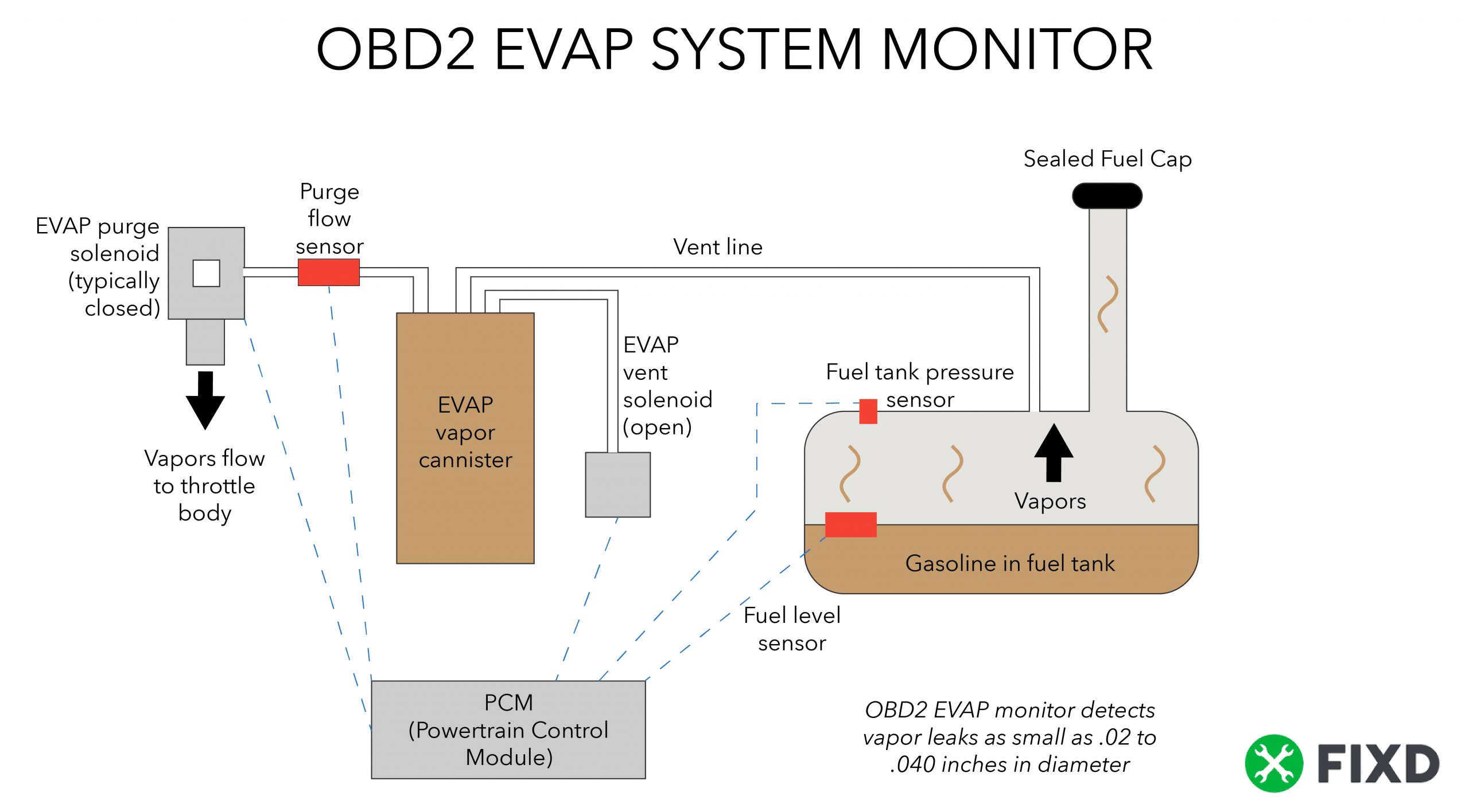 Evap System  U2013 Fixd Automotive